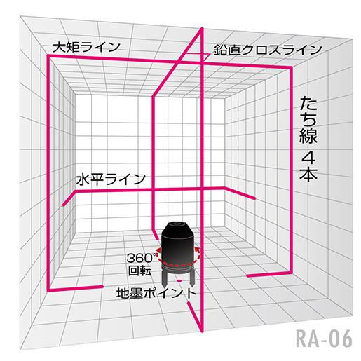 4方向大矩ライン照射