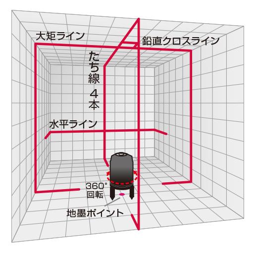 4方向大矩照射